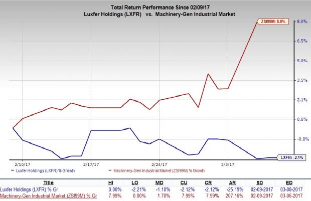 Luxfer Holdings (LXFR) Misses on Q4 Earnings & Revenues