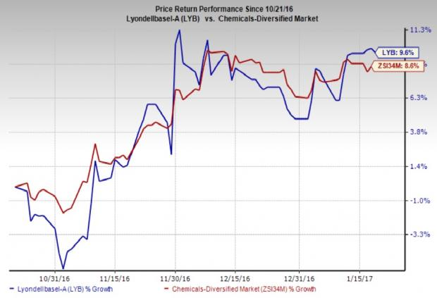 LyondellBasell Wraps Up Corpus Christi Ethylene Expansion