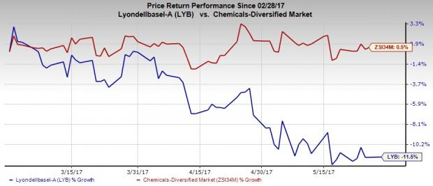 LyondellBasell Hikes Dividend, Gets Nod for Share Repurchase