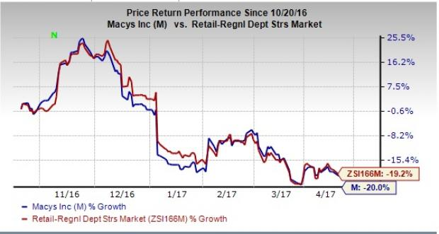 Will All That's Troubling Macy's (M) be a Thing of the Past?