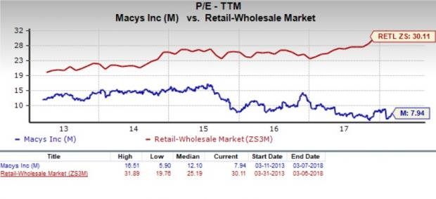 Should Value Investors Consider Macys M Stock Now Nasdaq
