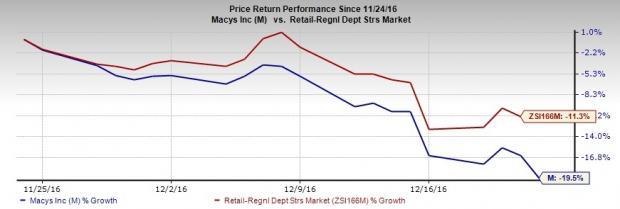 Macy's (M) Strategic Efforts Bode Well: Should You Hold?