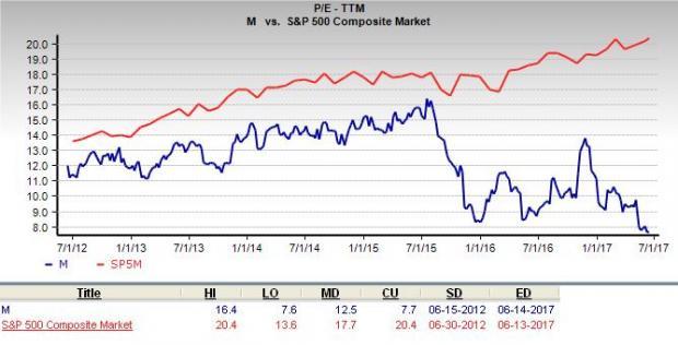 Is Macys Inc A Great Stock For Value Investors Nasdaq