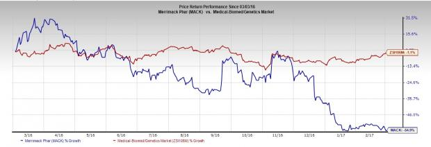 Merrimack (MACK) Q4 Loss Lower than Expected, Revenues Top