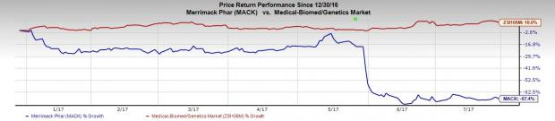 What's in the Cards for Merrimack (MACK) in Q2 Earnings?