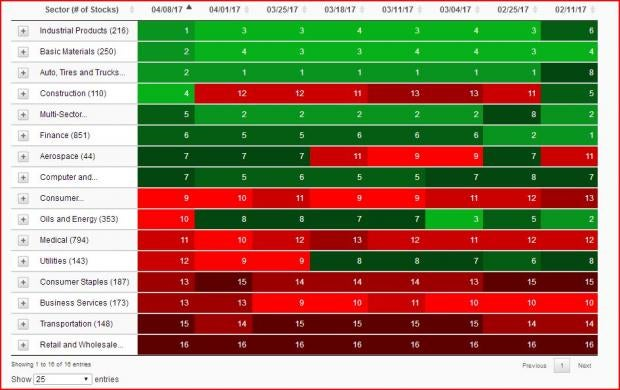 It Looks Like The Manufacturing General Industrial Industry With 37 Stocks Is Among The Best Ranked