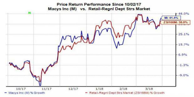 Why Macys M Stock Looks Like A Buy Nasdaq