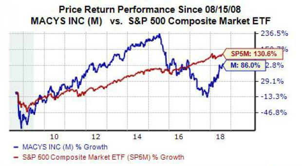 Time To Ditch Macys M Stock Ahead Of Q2 Earnings Nasdaq