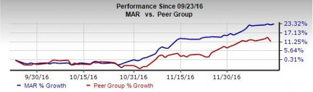 Marriott (MAR) Debuts its JW Marriott Brand in Singapore