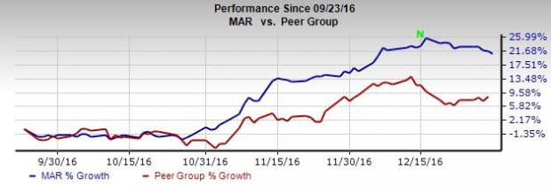 Marriott (MAR): Long-Term View Bright despite Headwinds