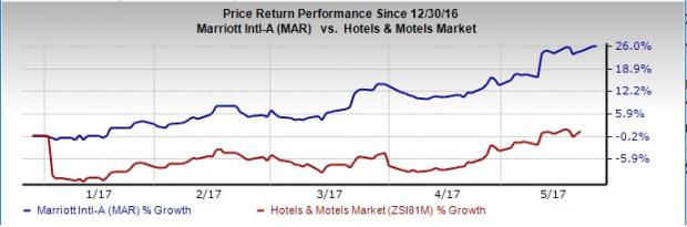 3 Top-Ranked Hotel Stocks to Buy This Summer