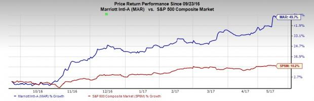 Marriott (MAR) Hits All-Time High on Robust Q1 Earnings