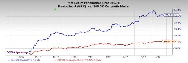 5 Reasons That Make Marriott Mar A Compelling Stock To Buy