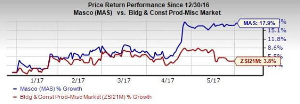Here's Why You Should Add Masco Stock to Your Portfolio Now