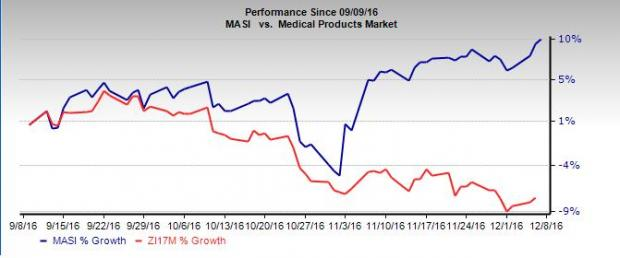 Masimo (MASI) Hits 52-Week High on Solid Growth Prospects