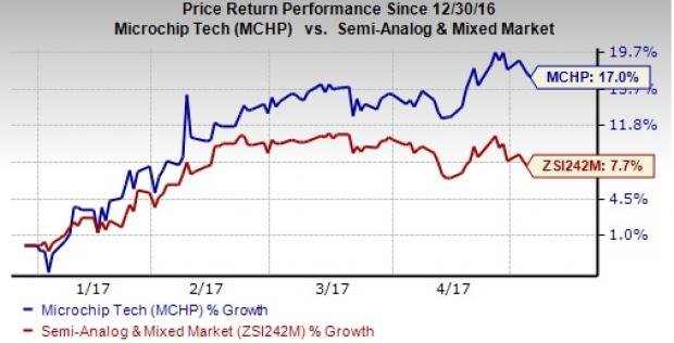 Microchip (MCHP) to Post Q4 Earnings: What's in Store?