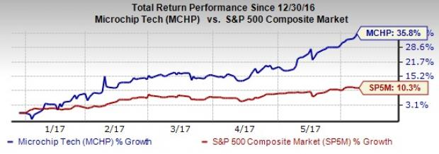Microchip (MCHP) Hits New 52-Week High on Raised Guidance