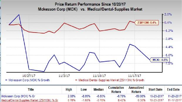 Why to Keeping Eye on McKesson Corporation (MCK), Model N, Inc. (MODN)?