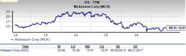 Should Value Investors Consider McKesson (MCK) Stock?