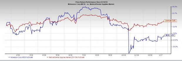McKesson (MCK) Q3 Earnings: Stock Likely to Disappoint?