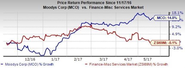 Moody's Inks Deal to Buy Bureau van Dijk for $3.3B, Stock Up
