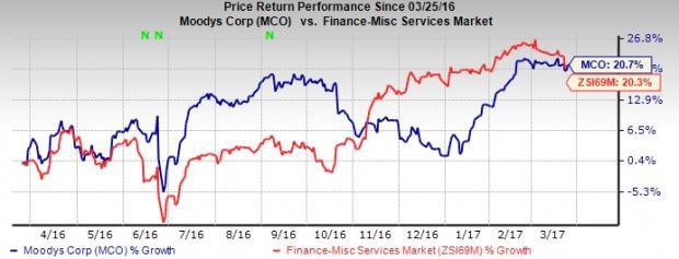3 Reasons to Add Moody's (MCO) Stock to Your Portfolio Now