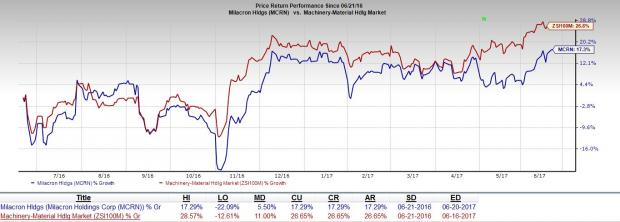 Milacron (MCRN) Hits 52-Week High on Solid Order Growth