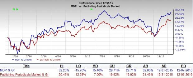 Meredith's (MDP) Strategic Initiatives Driving Stock Higher