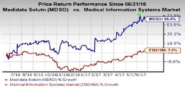 Medidata Solutions (MDSO) Set to Join the S&P 400 Index
