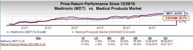 Medtronic (MDT) Partners with Aetna for Type 1 & 2 Diabetes (Revised)
