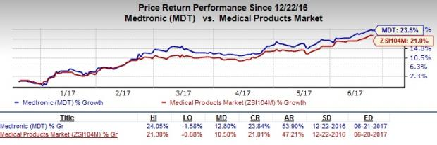 Medtronic CRT Devices Improve Therapy Delivery, Cut Costs