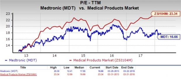 Should Value Investors Consider Medtronic Mdt Stock Now Nasdaq Com