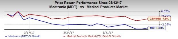 Medtronic Initiates Product Recall, A Drag on Neurosurgery