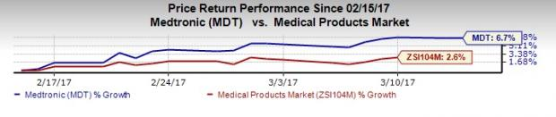 Medtronic's Pacemaker Business Wins CMS Coverage Approval