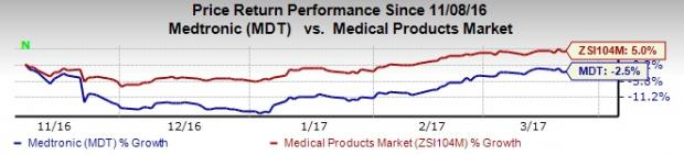Medtronic's Positive 2-Year SURTAVI Data Boosts Corevalve