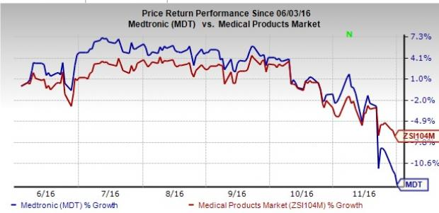 Medtronic Stock Falls on Mixed 2Q; Positive on HeartWare Buy
