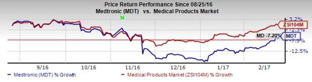 Medtronic Poised on Strong Fundamentals Despite Several Woes