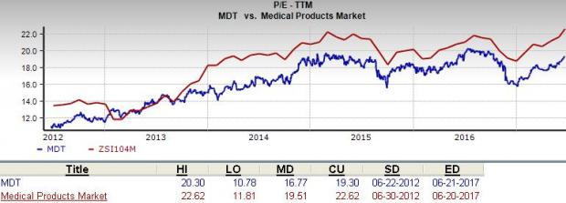 Is Medtronic Mdt A Suitable Value Pick Right Now June 22 2017 Zacks Com