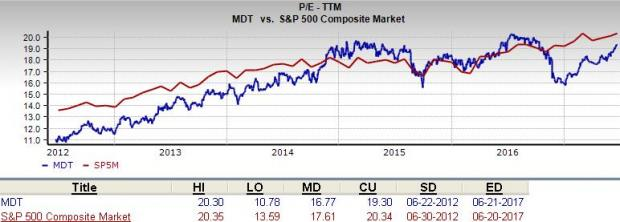 Is Medtronic (MDT) A Suitable Value Pick Right Now?
