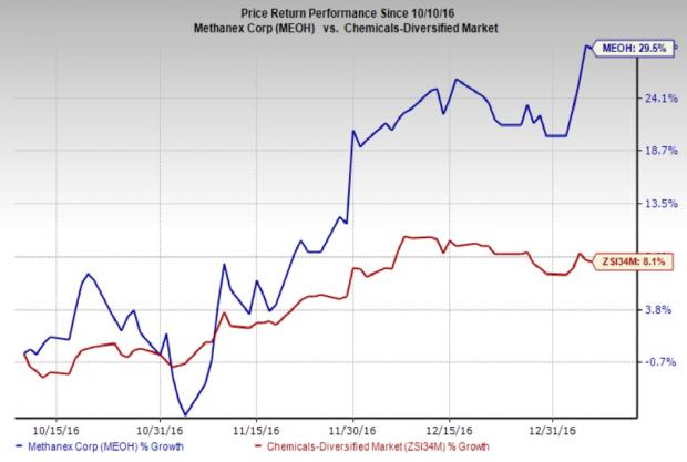 Methanex Touches Fresh 52-Week High: What's Driving It?