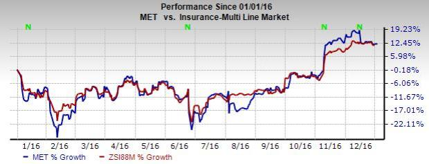 Will MetLife's Growth Be Affected by Pending SIFI Status?