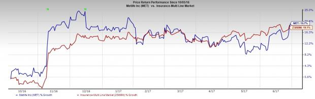 MetLife's (MET) Board Okays Brighthouse Spin-Off, Stock Up