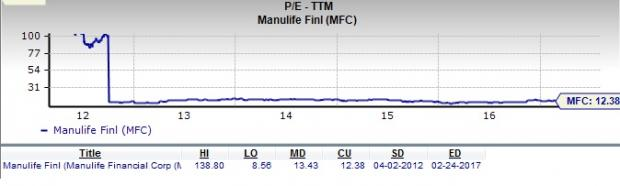 Is Manulife Financial a Great Stock for Value Investors?