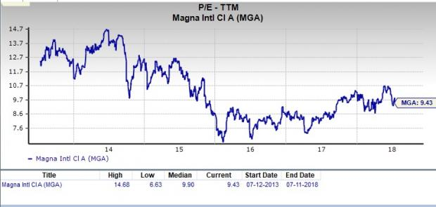 Is Magna International A Great Stock For Value Investors Nasdaq