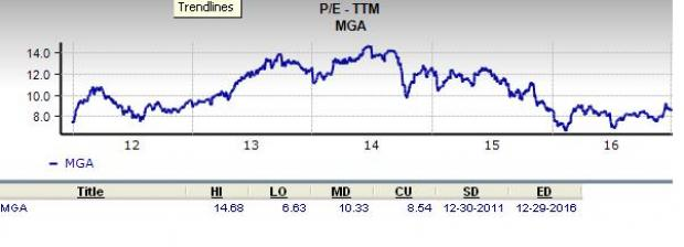 Is Magna International a Great Stock for Value Investors?