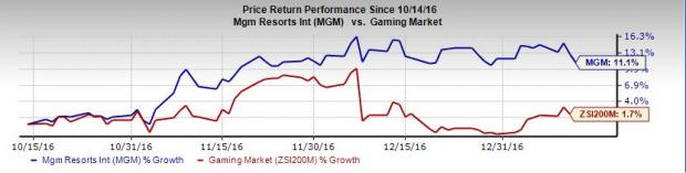 MGM Resorts Poised for Long-Term Growth on Macau Revival