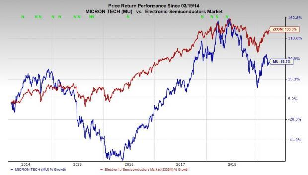 Buy 'Cheap' Micron (MU) Stock Before Earnings, Despite Chip Price Worries?