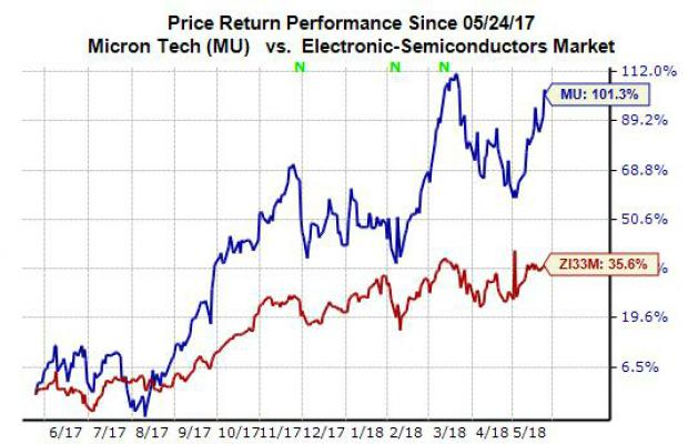 Buy Micron Mu Stock For Value Growth Outlook Nasdaq