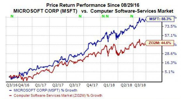 Microsoft Pulls An Apple Time To Buy MSFT Stock Nasdaq Custom Msft Stock Quote