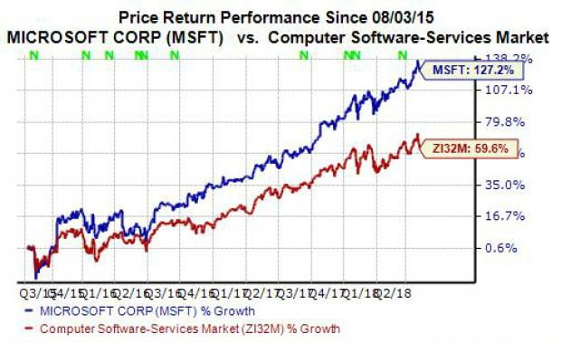 Why Microsoft MSFT Stock Is A Strong Buy Right Now Nasdaq Beauteous Msft Stock Quote